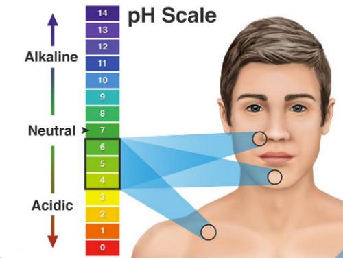 Độ pH của da bao nhiêu