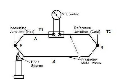 Nguyên lý hoạt động của Thermocouple